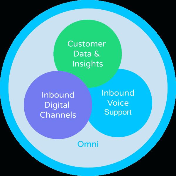 Customer Service OMNI Diagram